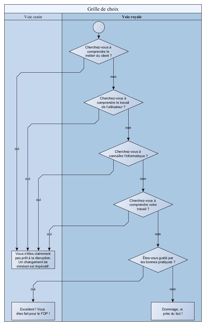 Flux de décision pour l'adéquation au FDP